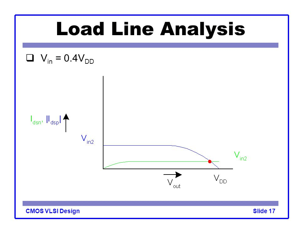 Load Line Analysis Vin = 0.4VDD