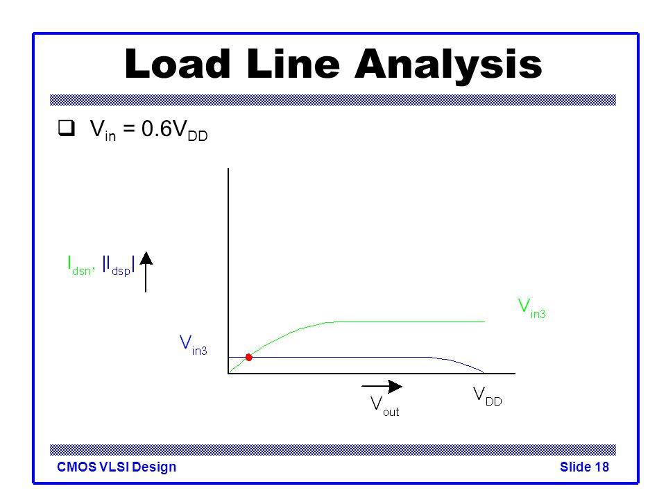 Load Line Analysis Vin = 0.6VDD