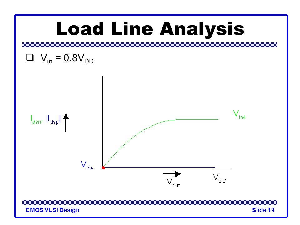 Load Line Analysis Vin = 0.8VDD