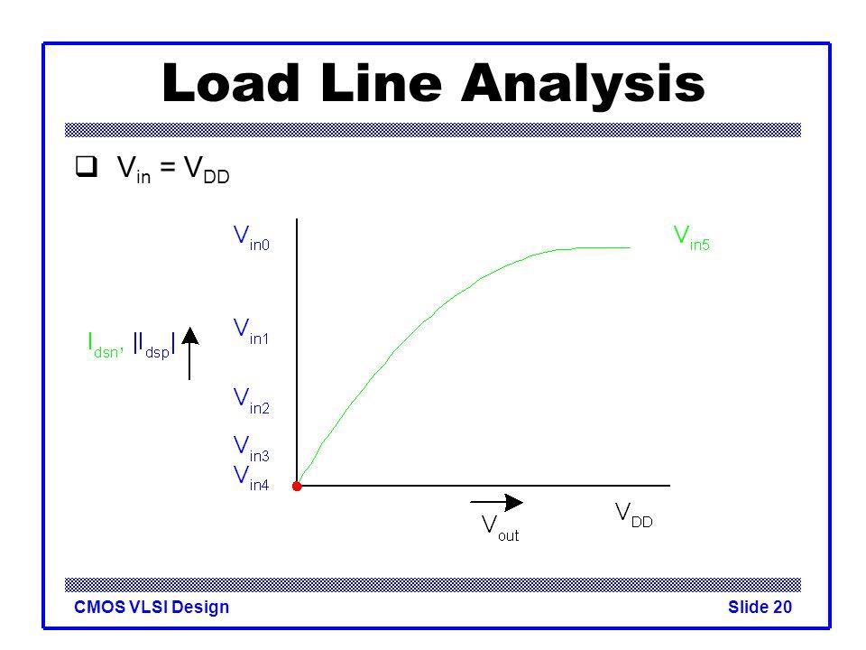 Load Line Analysis Vin = VDD