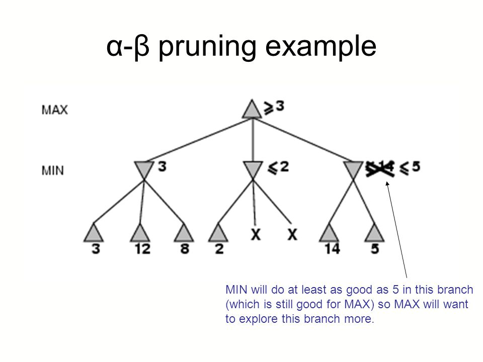 α-β pruning example MIN will do at least as good as 5 in this branch
