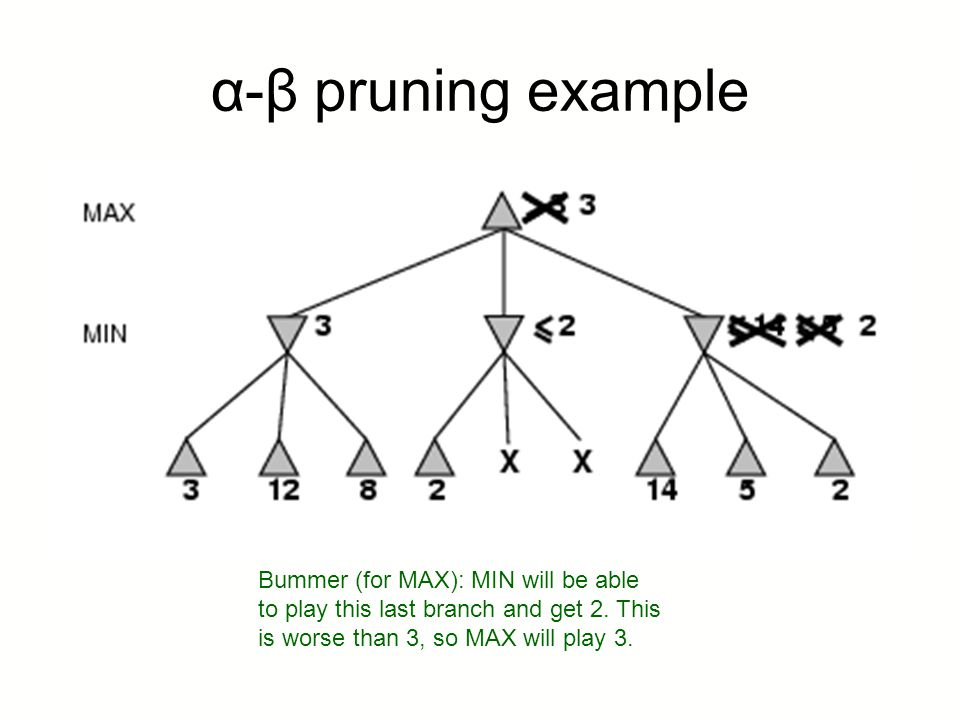 α-β pruning example Bummer (for MAX): MIN will be able