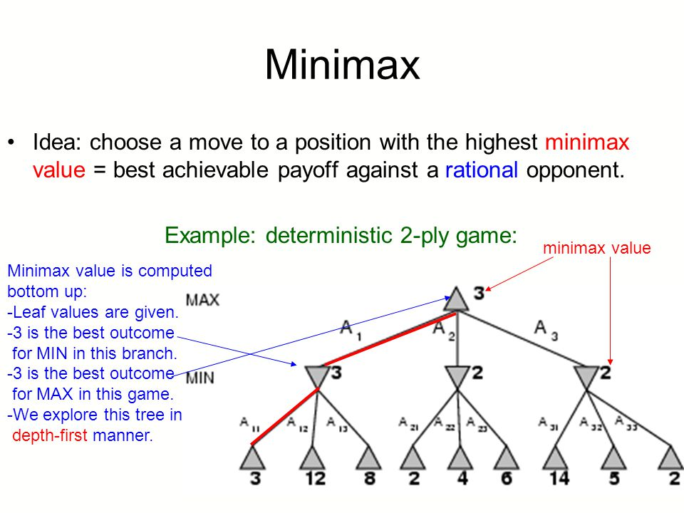 Minimax Idea: choose a move to a position with the highest minimax value = best achievable payoff against a rational opponent.