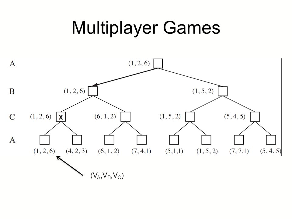Multiplayer Games (VA,VB,VC)
