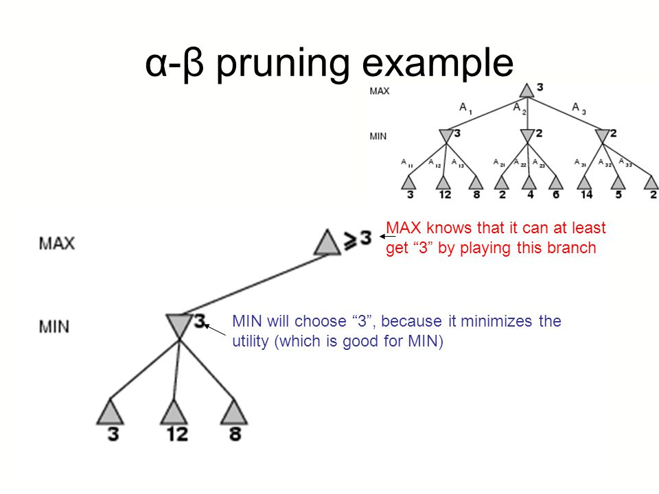 α-β pruning example MAX knows that it can at least