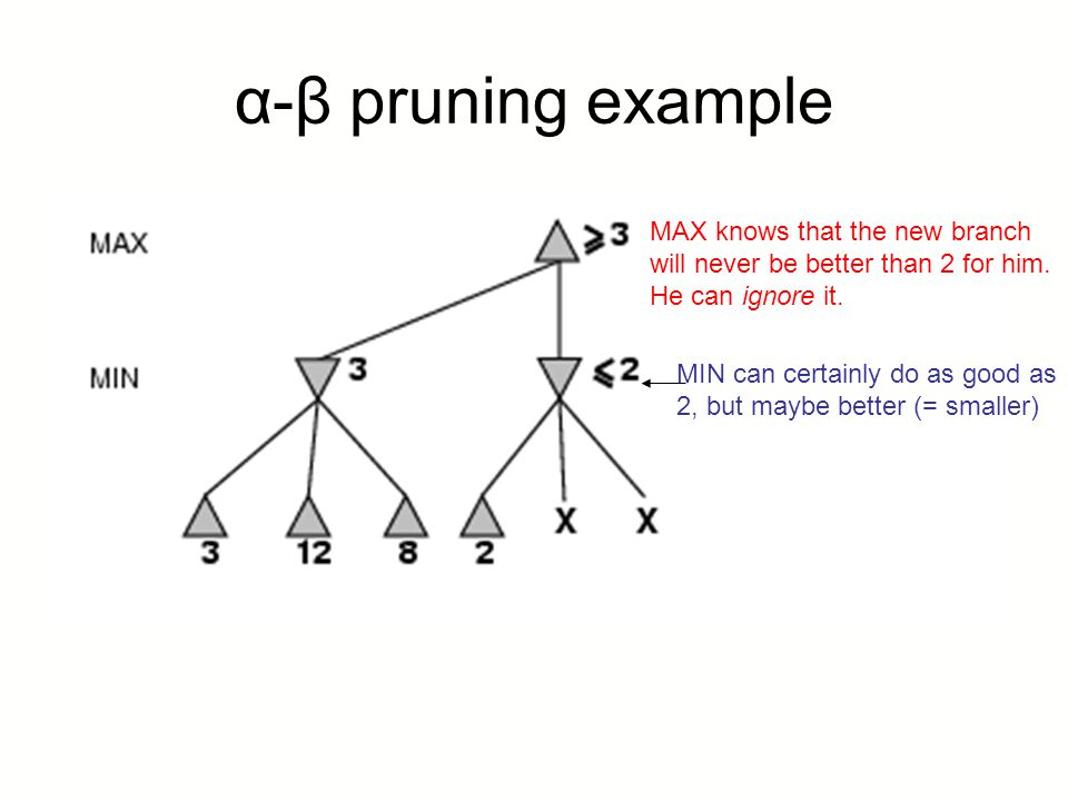 α-β pruning example MAX knows that the new branch
