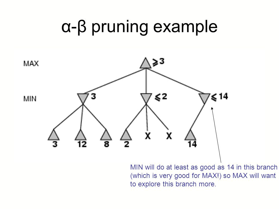 α-β pruning example MIN will do at least as good as 14 in this branch
