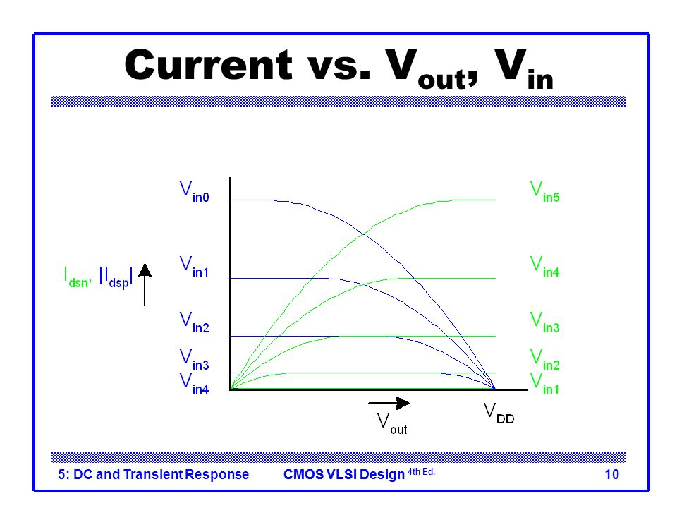 Current vs. Vout, Vin 5: DC and Transient Response
