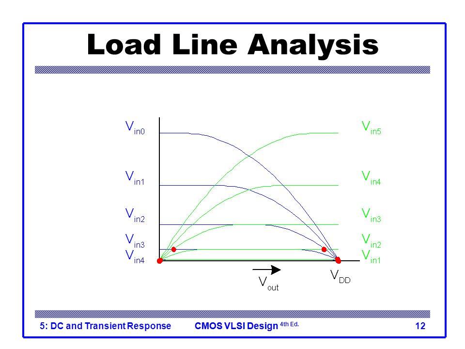 Load Line Analysis Vin = 0 Vin = 0 0.2VDD VDD 0.8VDD 0.6VDD 0.4VDD