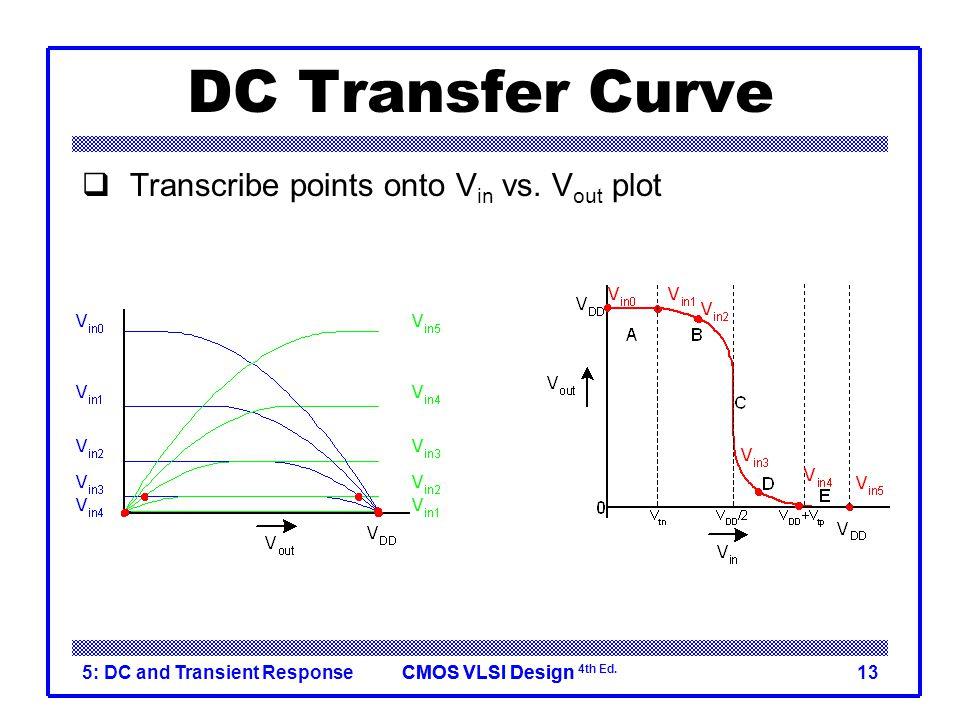 DC Transfer Curve Transcribe points onto Vin vs. Vout plot