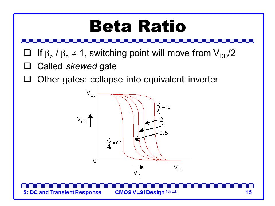 Beta Ratio If bp / bn  1, switching point will move from VDD/2