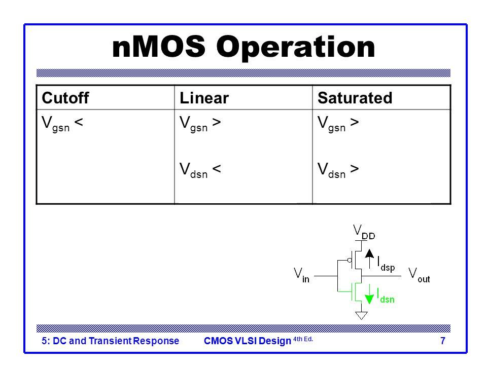 nMOS Operation Cutoff Linear Saturated Vgsn < Vtn Vin < Vtn