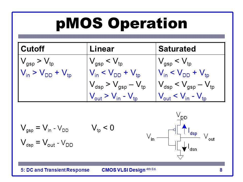 pMOS Operation Cutoff Linear Saturated Vgsp > Vtp