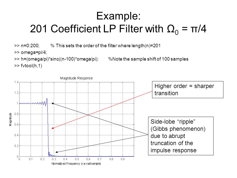 Example: 201 Coefficient LP Filter with Ω0 = π/4