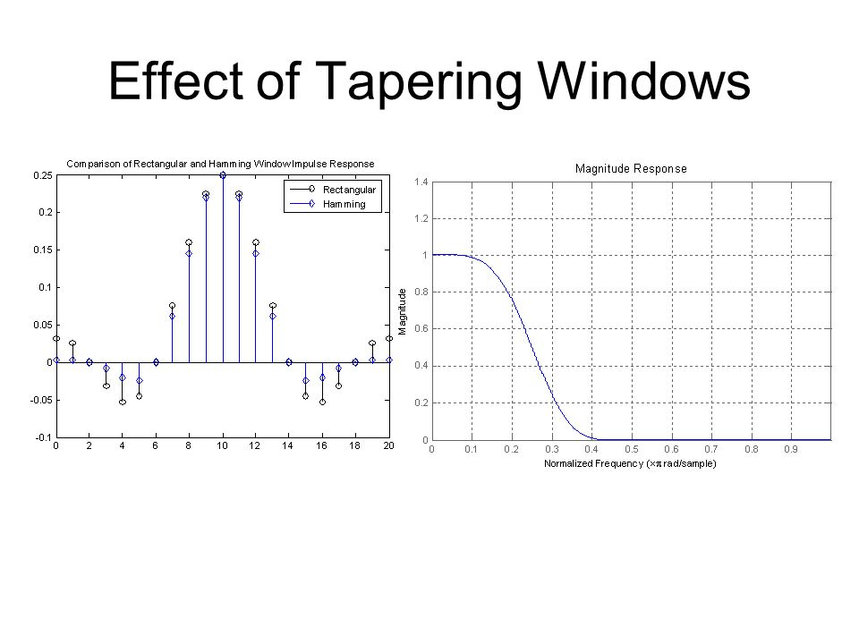 Effect of Tapering Windows