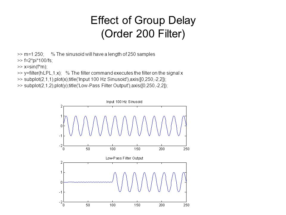 Effect of Group Delay (Order 200 Filter)