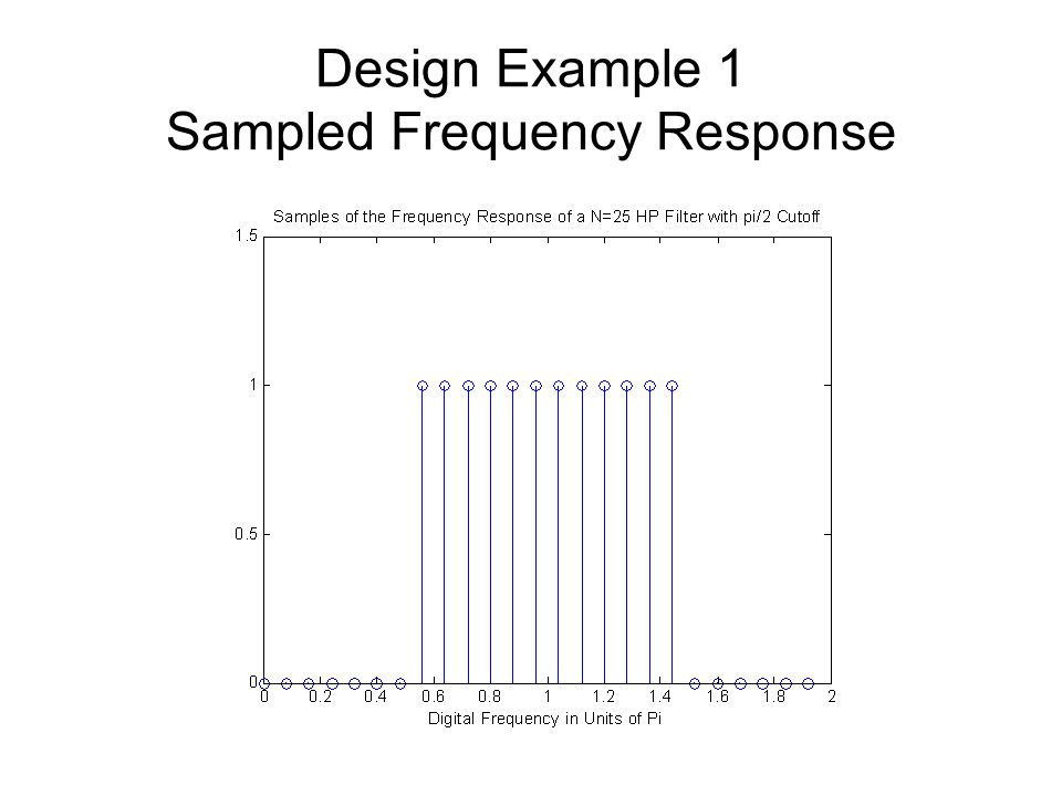 Design Example 1 Sampled Frequency Response