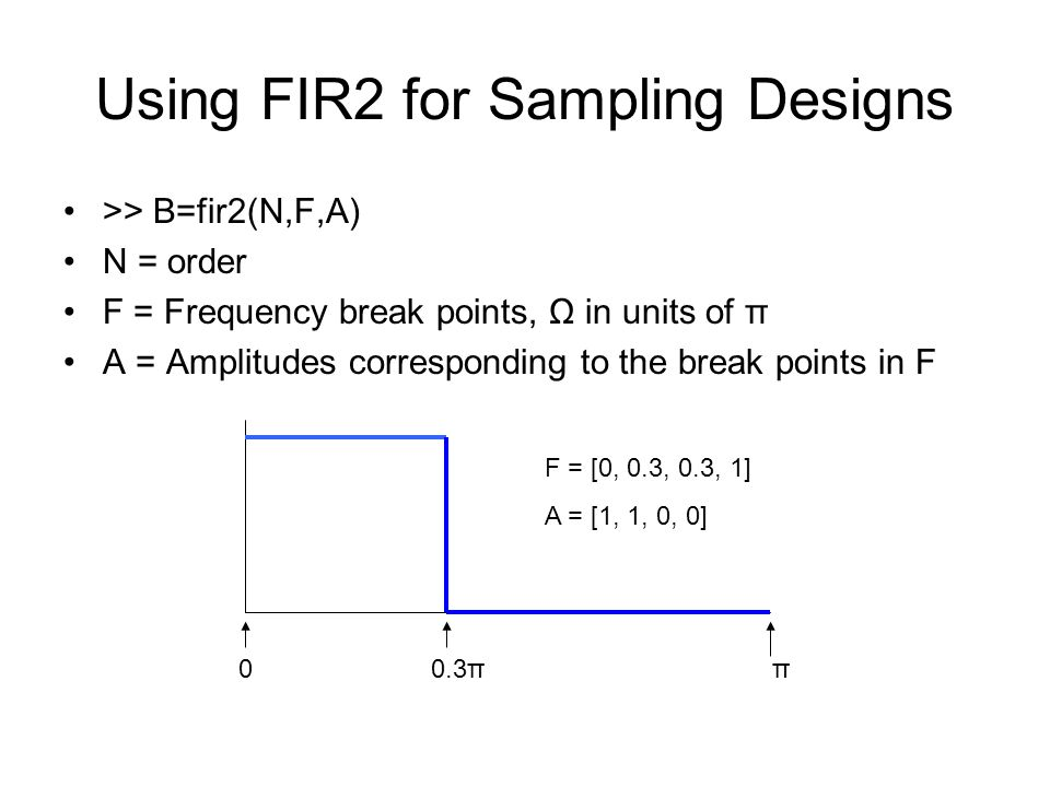Using FIR2 for Sampling Designs