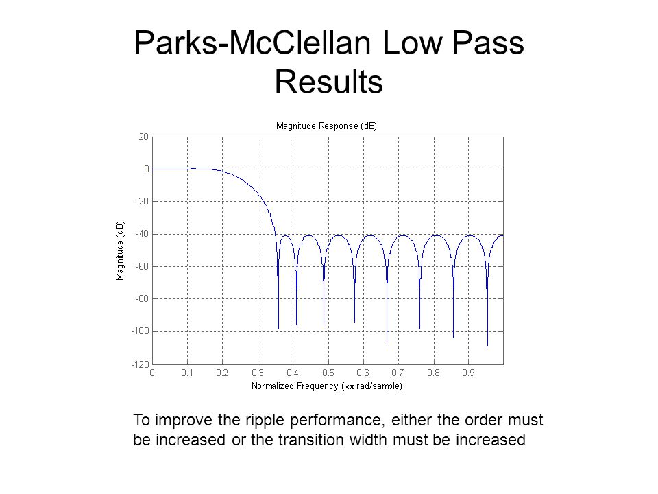 Parks-McClellan Low Pass Results