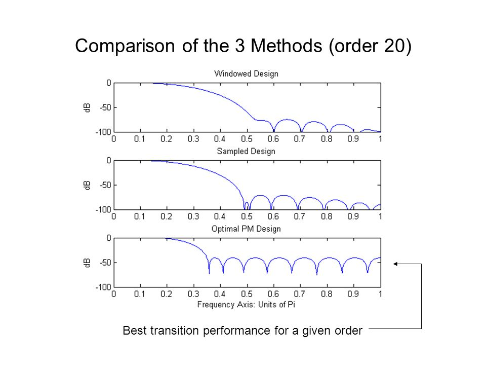 Comparison of the 3 Methods (order 20)