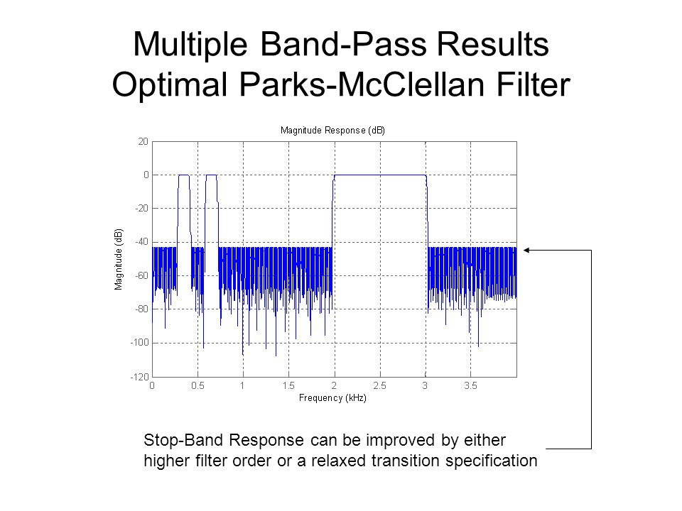 Multiple Band-Pass Results Optimal Parks-McClellan Filter