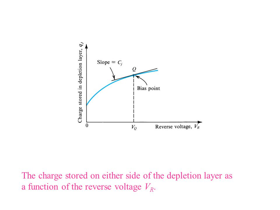 sedr42021_0347.jpg The charge stored on either side of the depletion layer as a function of the reverse voltage VR.