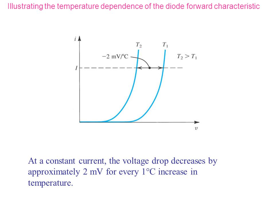 Illustrating the temperature dependence of the diode forward characteristic