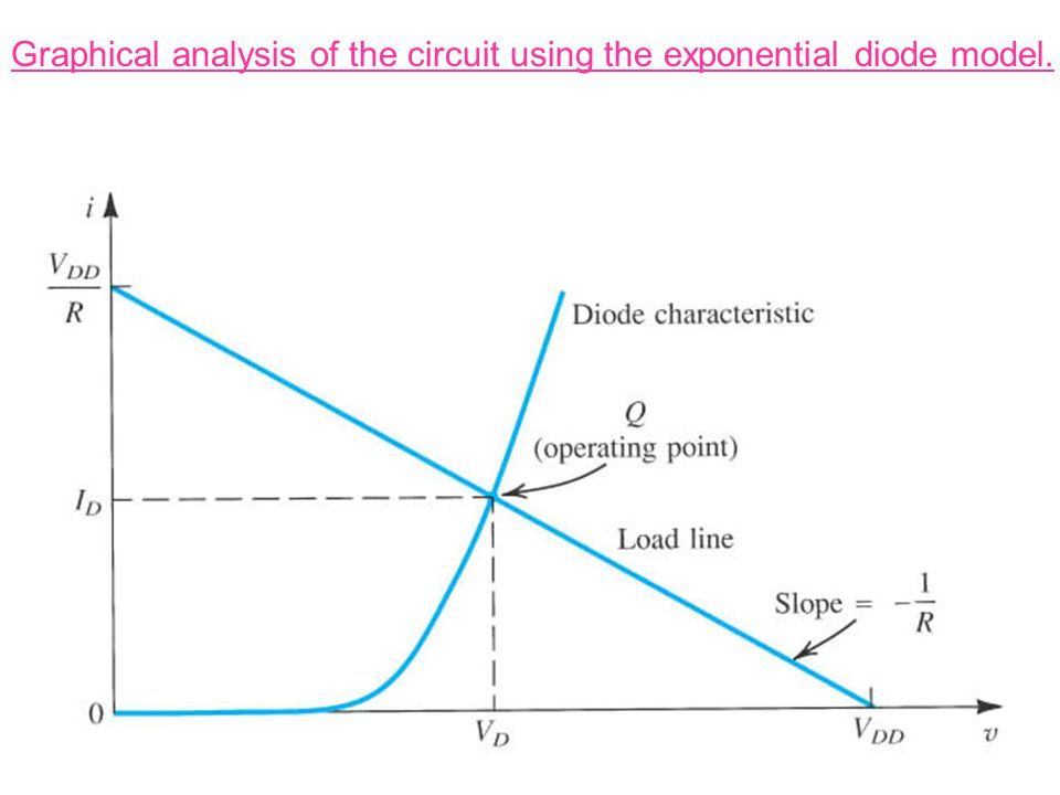 Graphical analysis of the circuit using the exponential diode model.