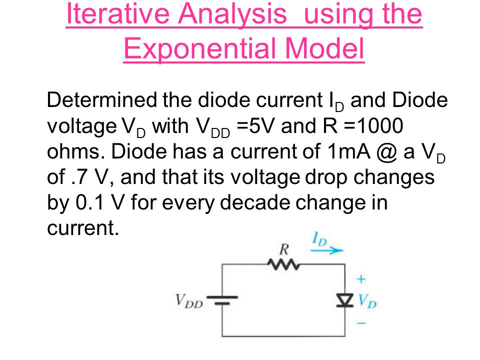 Iterative Analysis using the Exponential Model