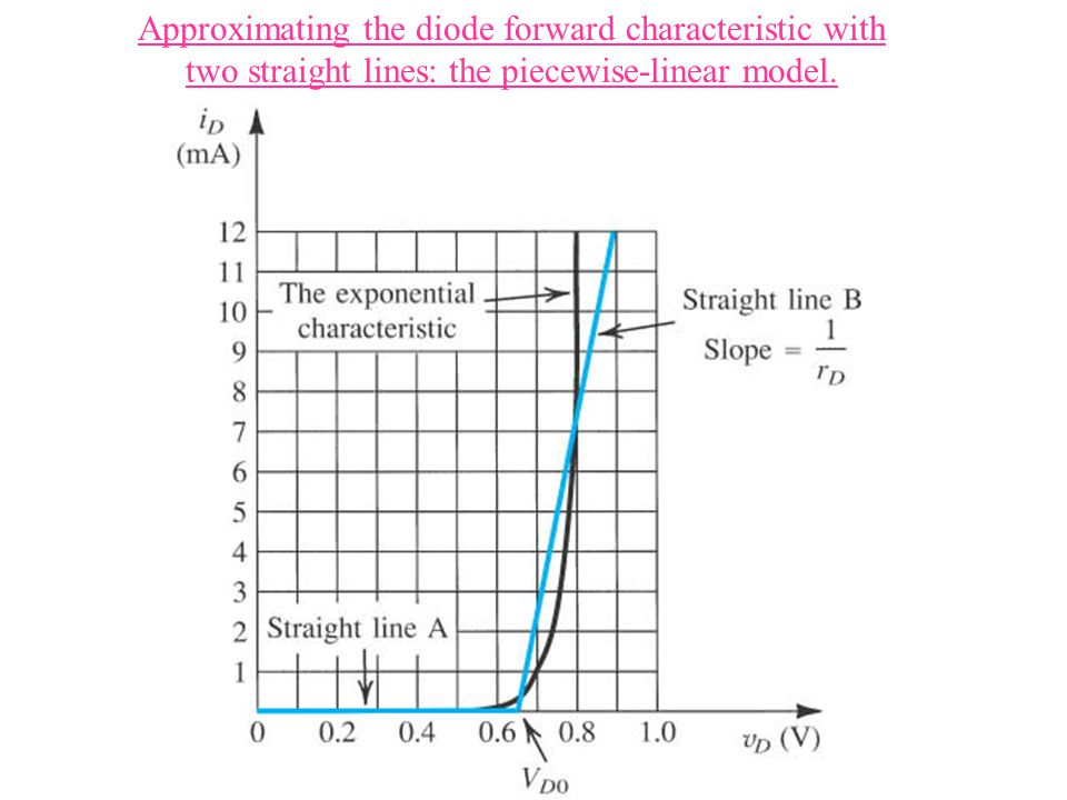 Approximating the diode forward characteristic with two straight lines: the piecewise-linear model.