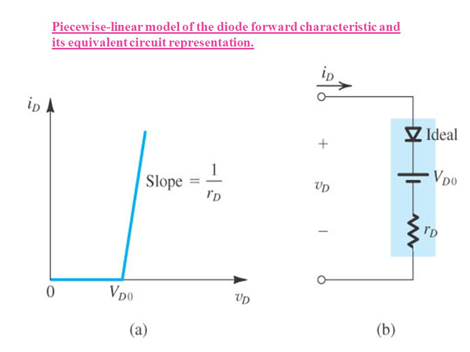 Piecewise-linear model of the diode forward characteristic and its equivalent circuit representation.