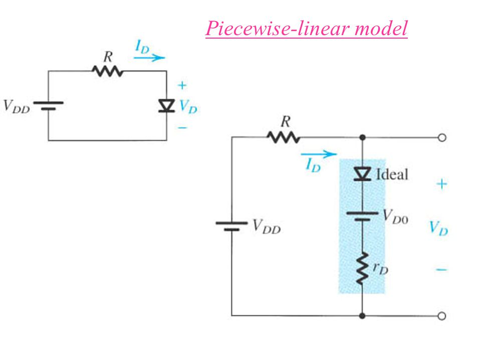 Piecewise-linear model