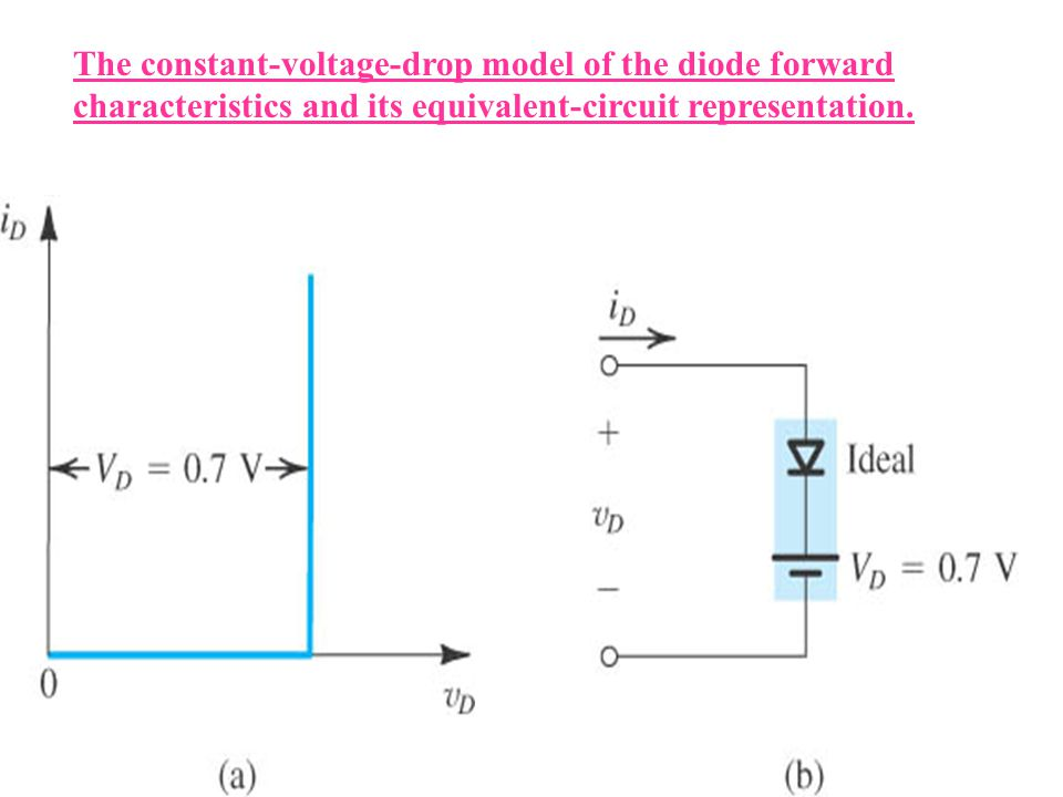 The constant-voltage-drop model of the diode forward characteristics and its equivalent-circuit representation.
