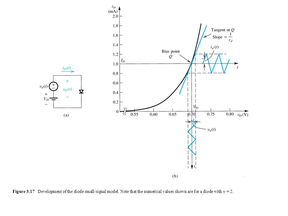 sedr42021_0317a.jpg Figure 3.17 Development of the diode small-signal model.