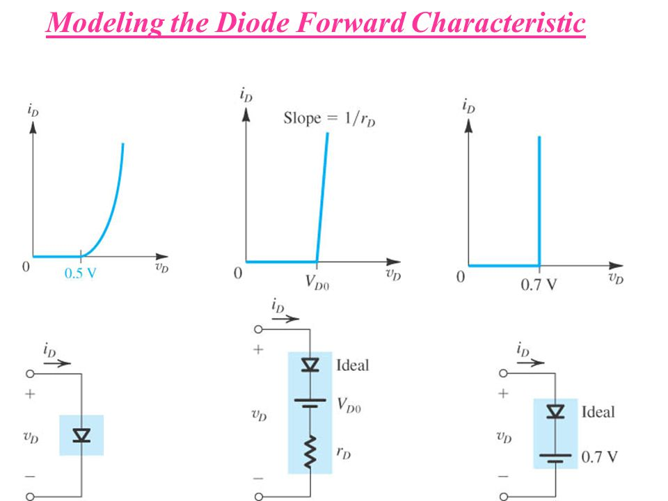 Modeling the Diode Forward Characteristic