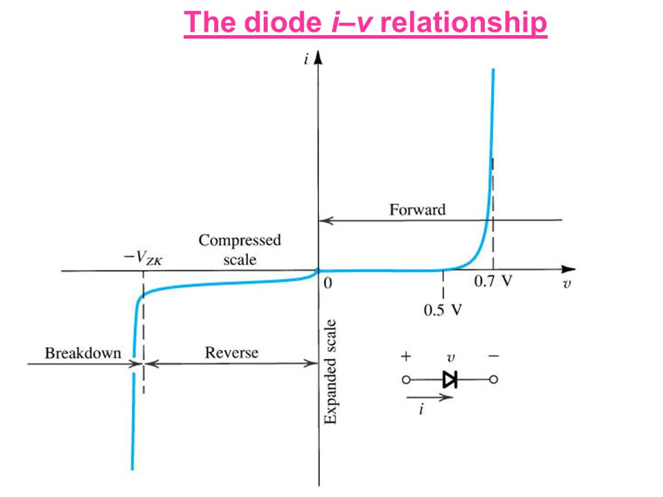 The diode i–v relationship