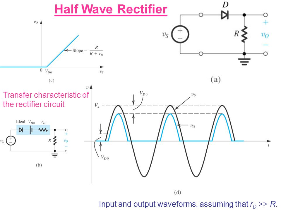 Half Wave Rectifier Transfer characteristic of the rectifier circuit