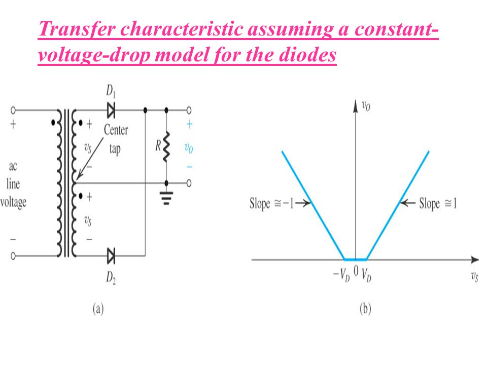 Transfer characteristic assuming a constant-voltage-drop model for the diodes