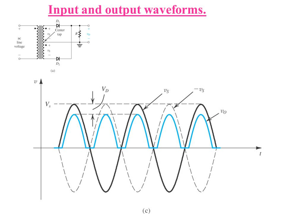 Input and output waveforms.