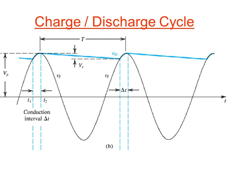 Charge / Discharge Cycle