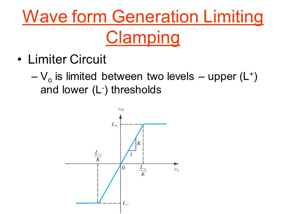 Wave form Generation Limiting Clamping