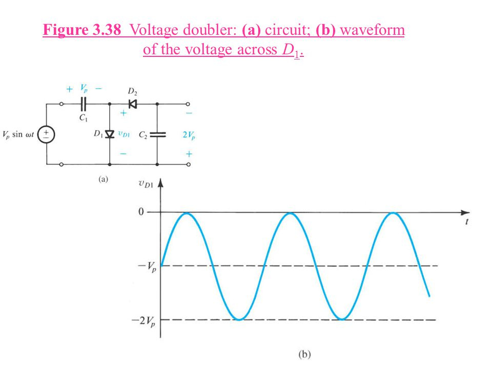 Figure 3.38 Voltage doubler: (a) circuit; (b) waveform of the voltage across D1.