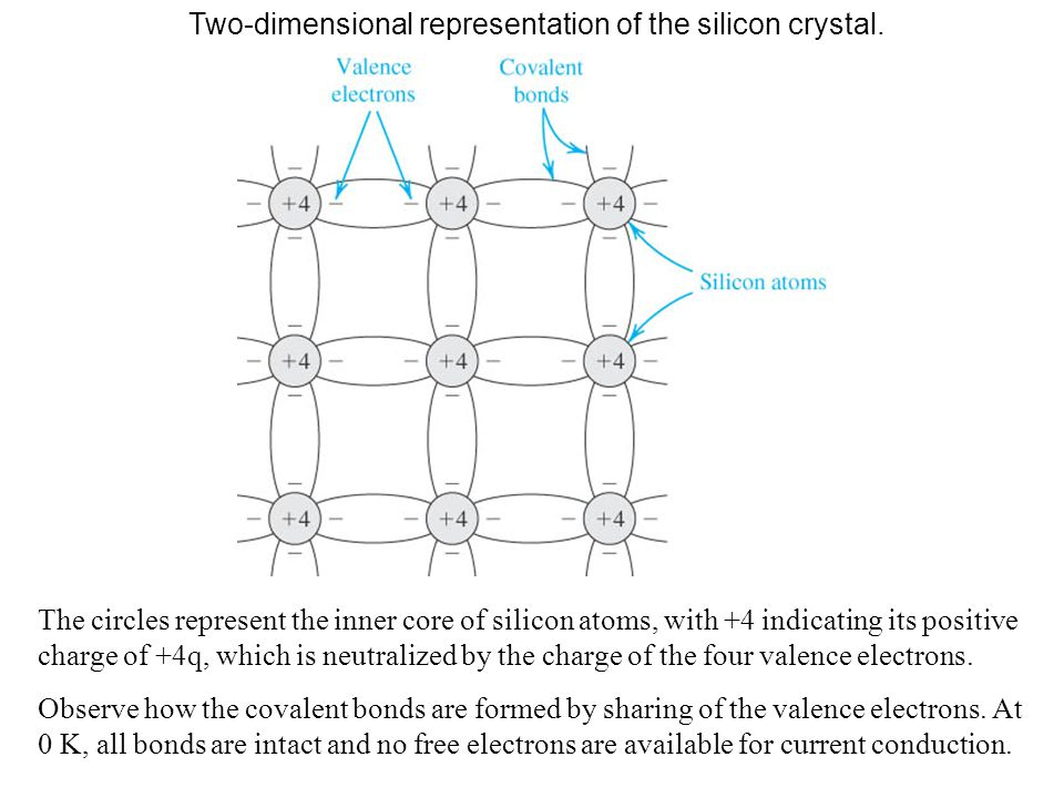 Two-dimensional representation of the silicon crystal.