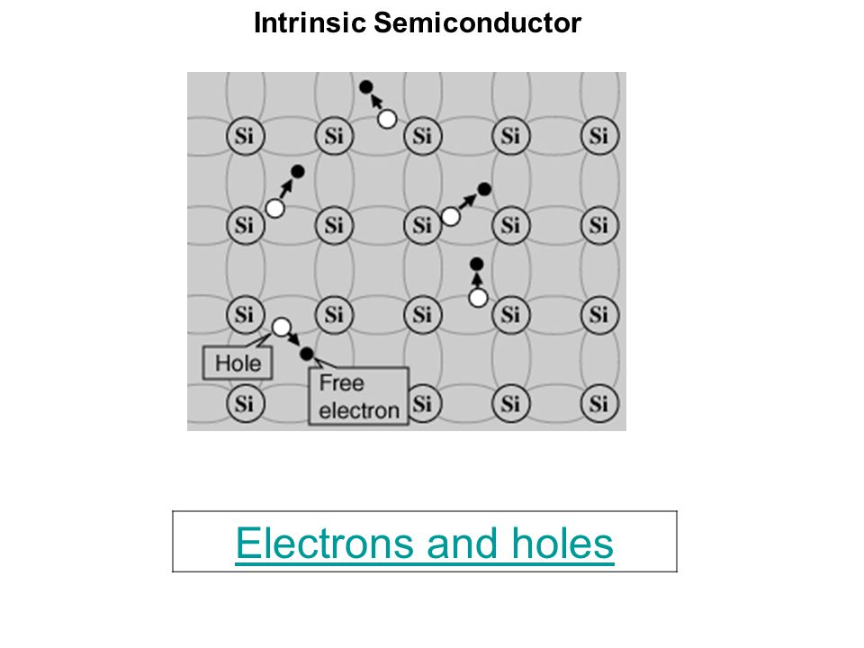 Intrinsic Semiconductor Electrons and holes