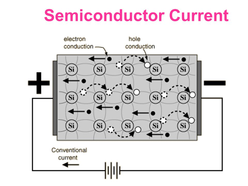 Semiconductor Current