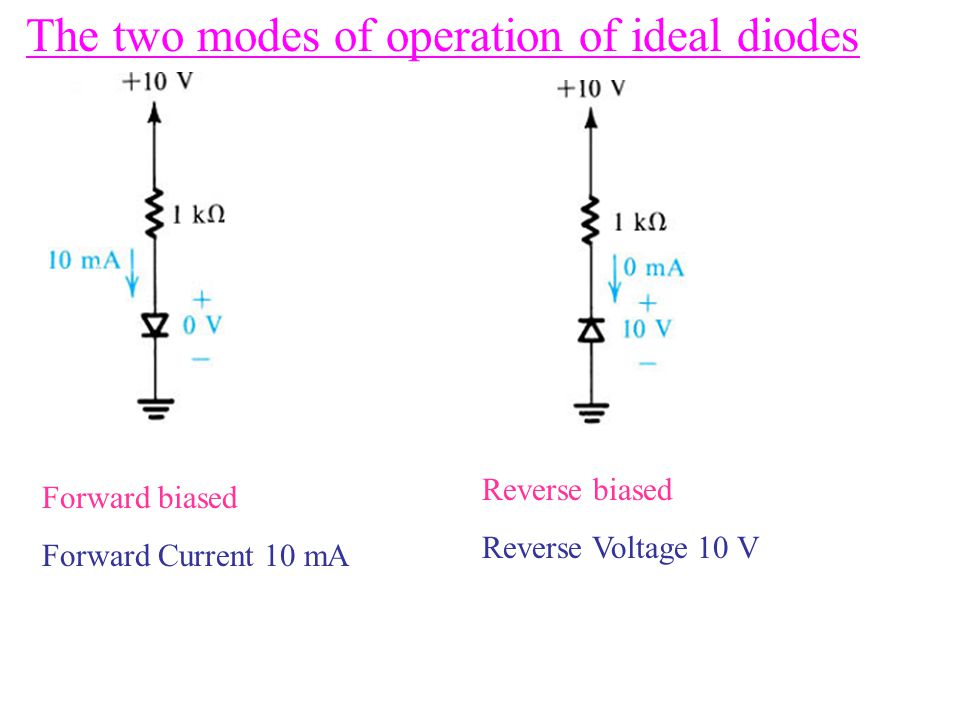 The two modes of operation of ideal diodes