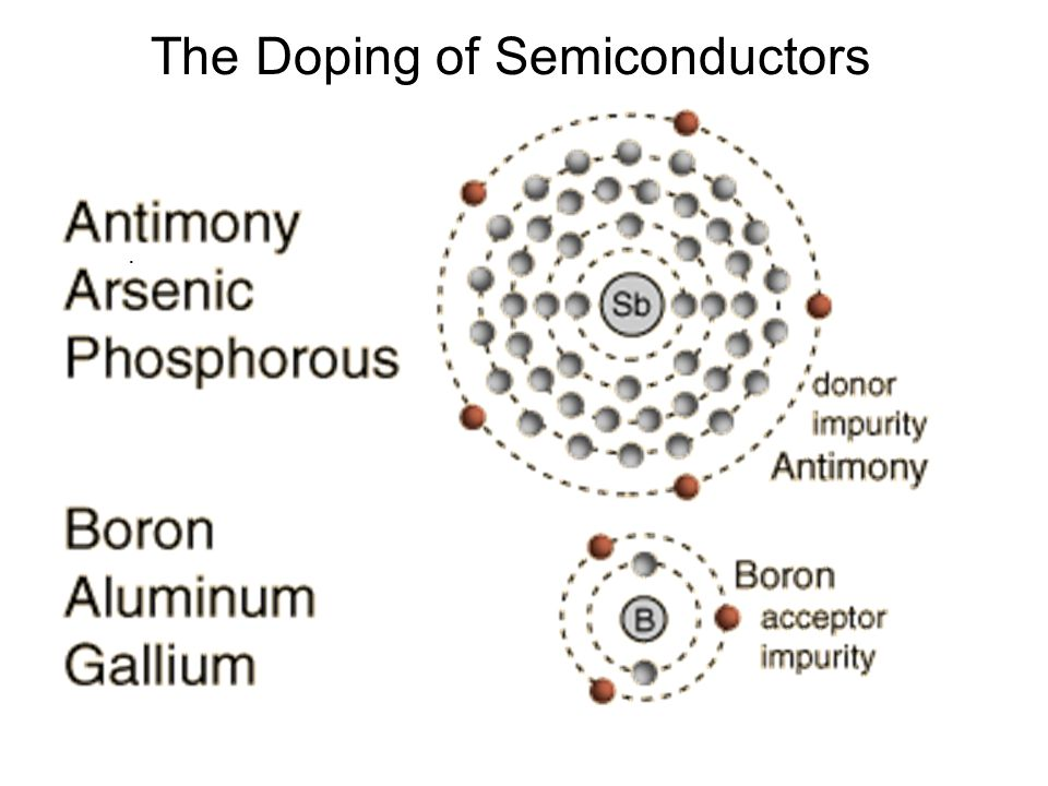 The Doping of Semiconductors