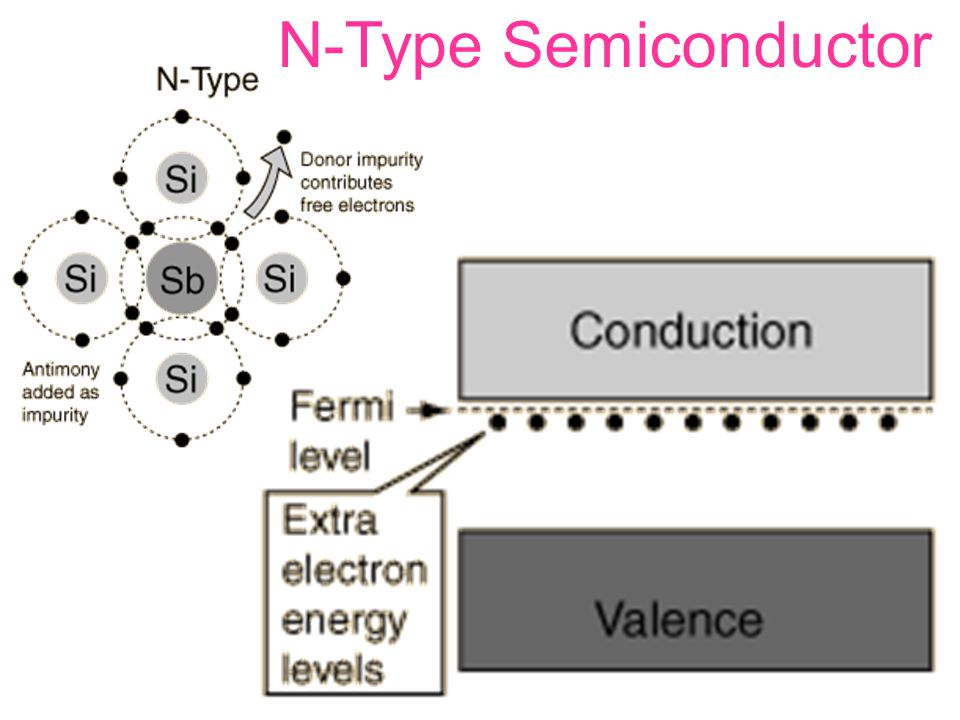 N-Type Semiconductor N-Type Semiconductor