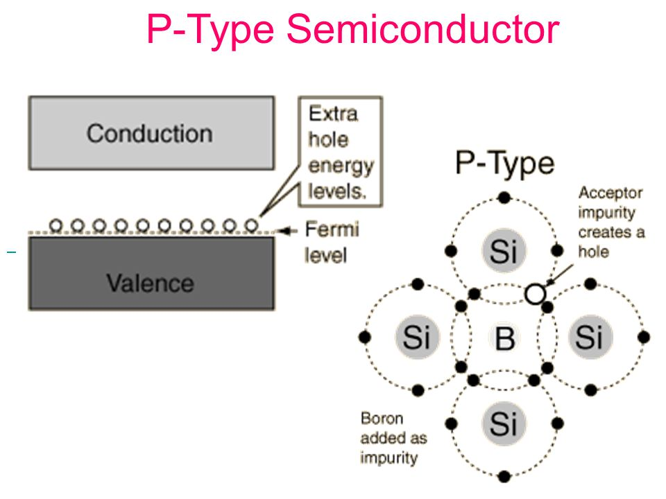 P-Type Semiconductor P-Type Semiconductor