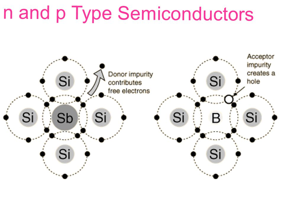 n and p Type Semiconductors